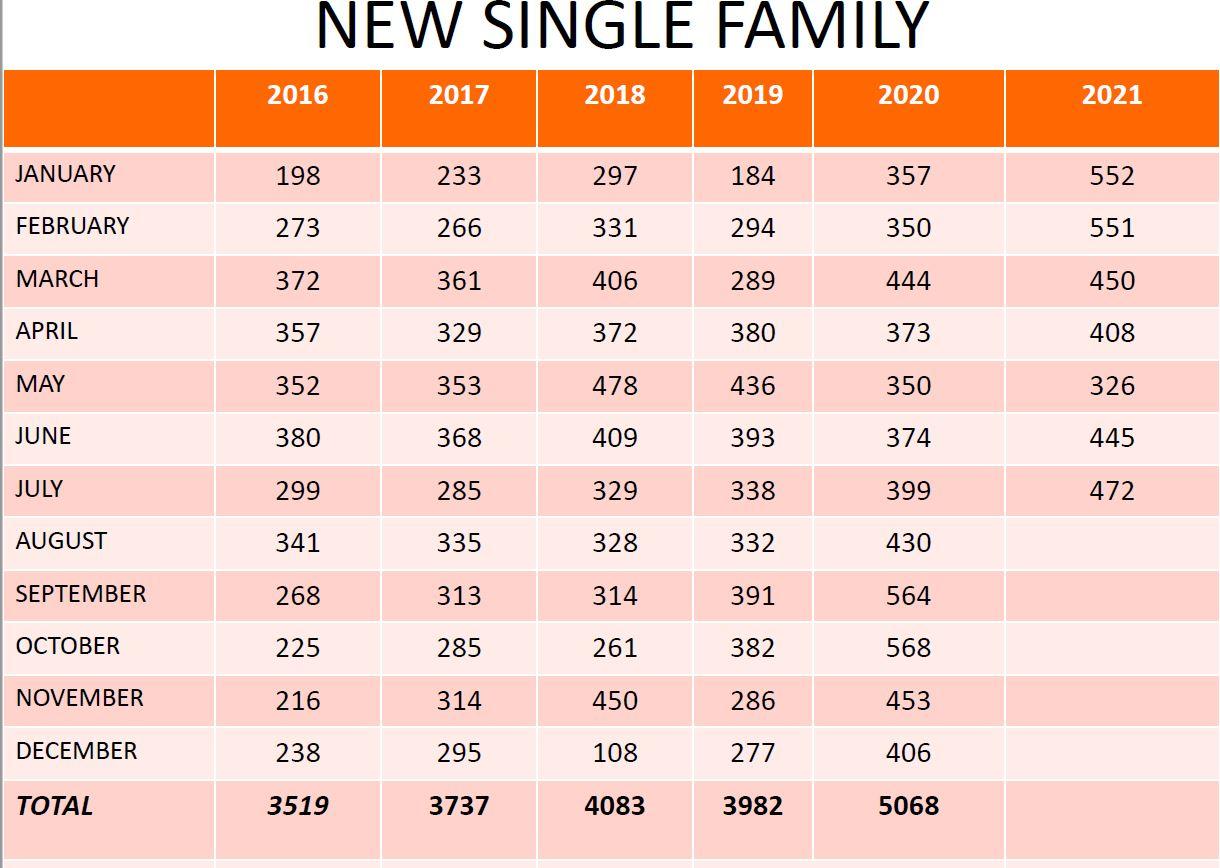 July 2021 Single Family Permits